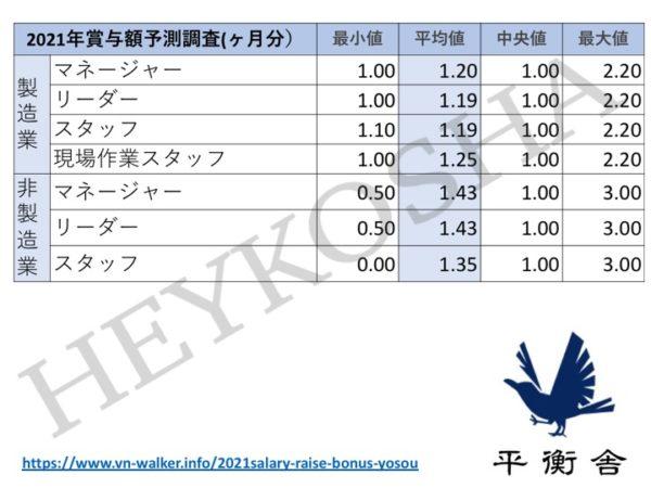 賞与について、 業界別各ポジションにおける各種値(最小値、平均値、中央値、最大値)
