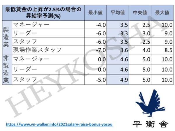 最低賃金の上昇が2.5%だった場合について、業界別各ポジションにおける各種値(最小値、平均値、中央値、最大値)