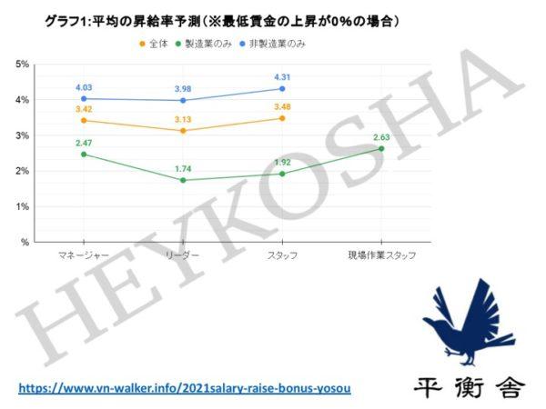 最低賃金の上昇が0%(現状維持)の場合の全体平均結果(平衡舎)